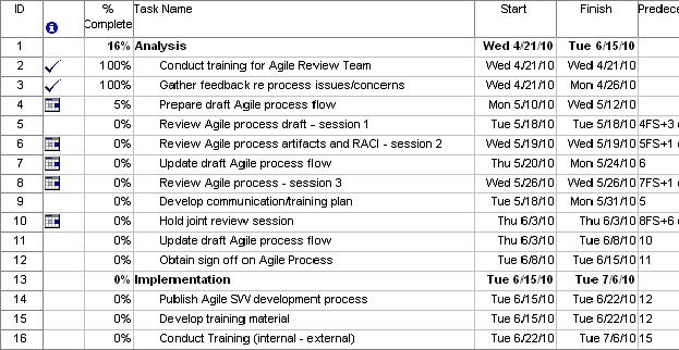 Implementing Agile in Microsoft Project